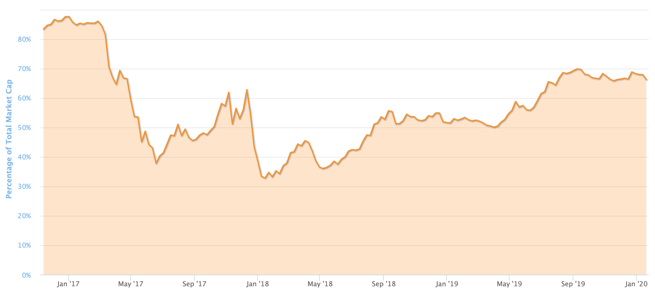 BTC Dominance Chart